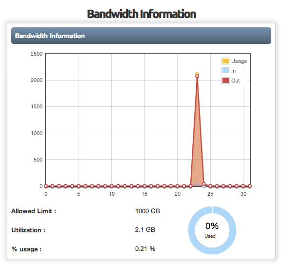 Control Panel Monitor VPS Bandwidth